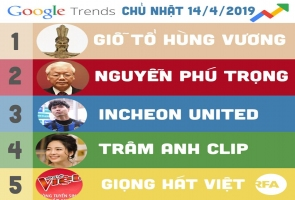 Google trend ngày giỗ tổ.
